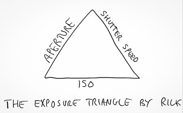 The Exposure Triangle Explained in Plain English